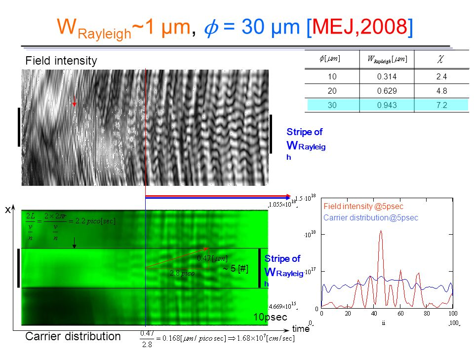 WRayleigh~1 µm, ϕ = 30 µm [MEJ,2008]